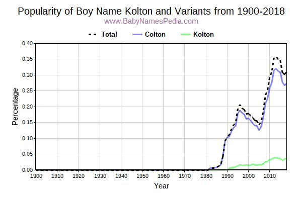 Variant Popularity Trend  for Kolton  from 1900 to 2015