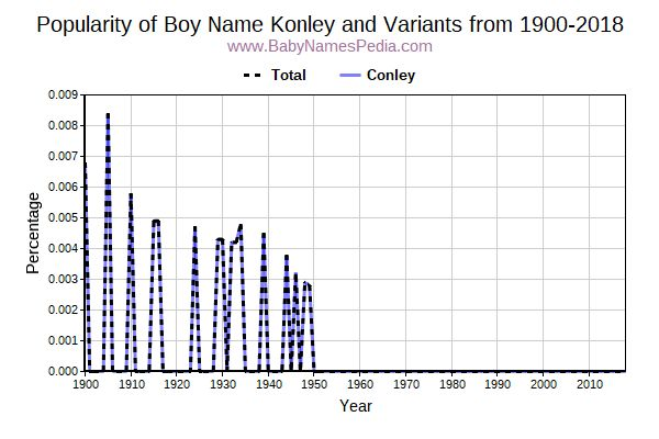 Variant Popularity Trend  for Konley  from 1900 to 2015