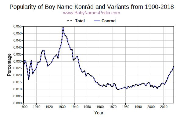 Variant Popularity Trend  for Konrád  from 1900 to 2016