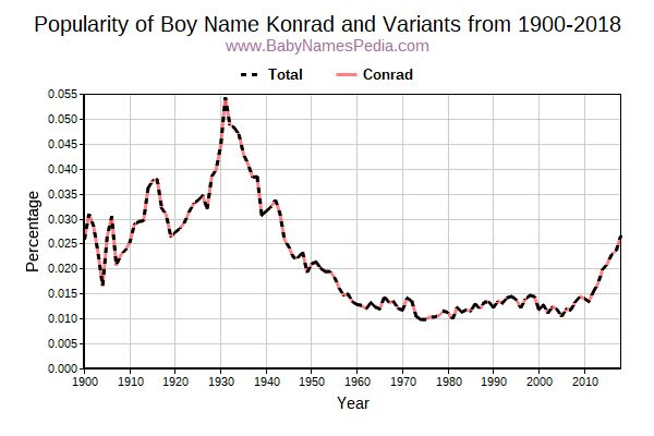 Variant Popularity Trend  for Konrad  from 1900 to 2018