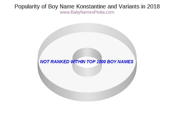 Variant Popularity Chart  for Konstantine  in 2016