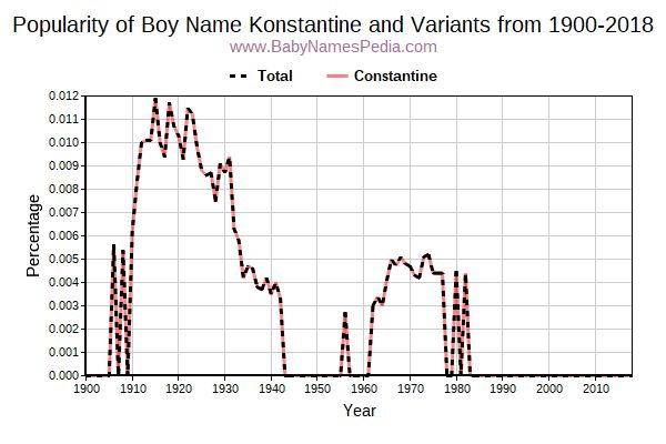 Variant Popularity Trend  for Konstantine  from 1900 to 2016