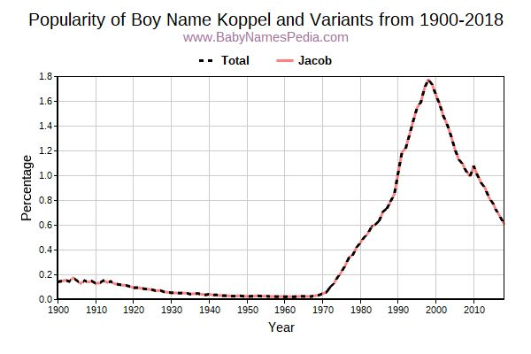 Variant Popularity Trend  for Koppel  from 1900 to 2016
