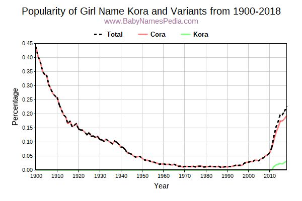 Variant Popularity Trend  for Kora  from 1900 to 2018
