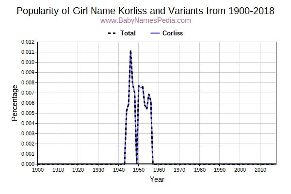 Variant Popularity Trend  for Korliss  from 1900 to 2018