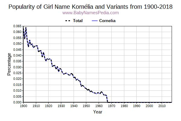 Variant Popularity Trend  for Kornélia  from 1900 to 2017