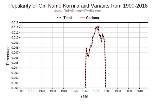 Variant Popularity Trend  for Korrina  from 1900 to 2017
