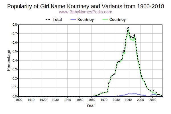 Variant Popularity Trend  for Kourtney  from 1900 to 2018