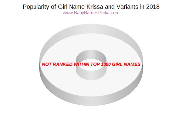 Variant Popularity Chart  for Krissa  in 2018