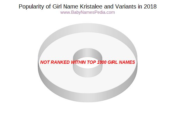 Variant Popularity Chart  for Kristalee  in 2017