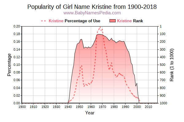 Popularity Trend  for Kristine  from 1900 to 2015