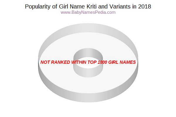 Variant Popularity Chart  for Kriti  in 2017
