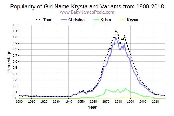 Variant Popularity Trend  for Krysta  from 1900 to 2017