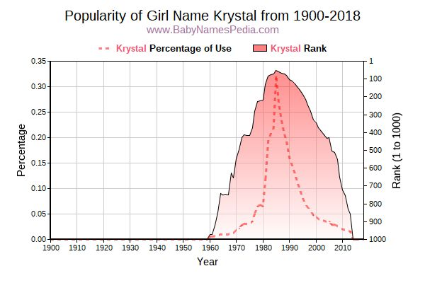 Popularity Trend  for Krystal  from 1900 to 2018