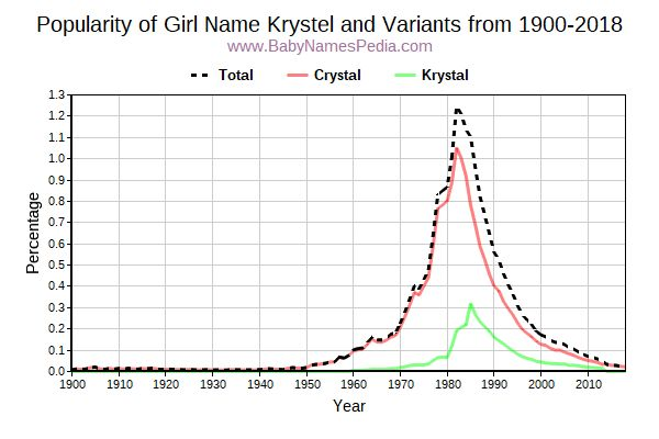 Variant Popularity Trend  for Krystel  from 1900 to 2018