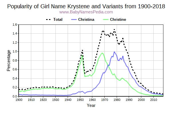 Variant Popularity Trend  for Krystene  from 1900 to 2017
