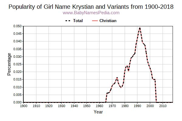 Variant Popularity Trend  for Krystian  from 1900 to 2018