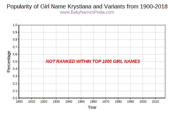 Variant Popularity Trend  for Krystiana  from 1900 to 2018