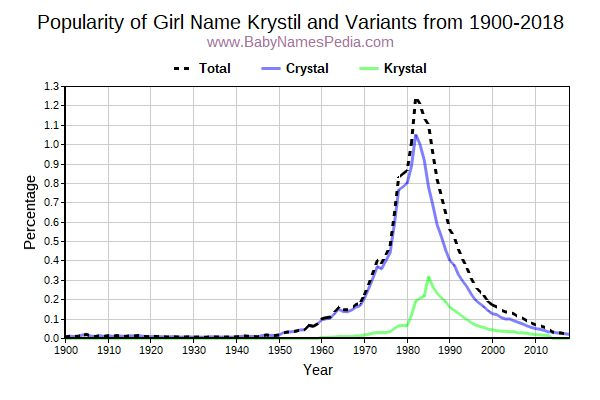 Variant Popularity Trend  for Krystil  from 1900 to 2018