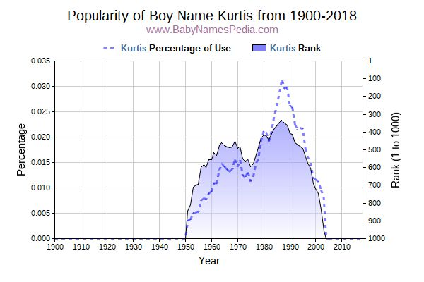 Popularity Trend  for Kurtis  from 1900 to 2016