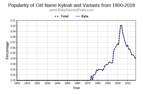 Variant Popularity Trend  for Kyleah  from 1900 to 2016