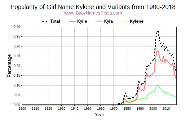 Variant Popularity Trend  for Kylene  from 1900 to 2016