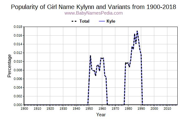 Variant Popularity Trend  for Kylynn  from 1900 to 2016