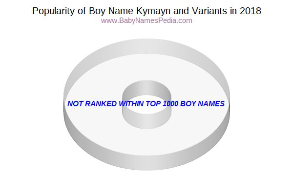 Variant Popularity Chart  for Kymayn  in 2018