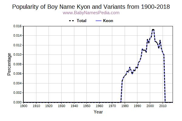 Variant Popularity Trend  for Kyon  from 1900 to 2015