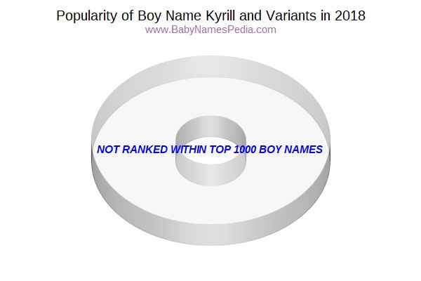 Variant Popularity Chart  for Kyrill  in 2016