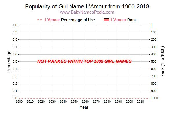 Popularity Trend  for L'Amour  from 1900 to 2016