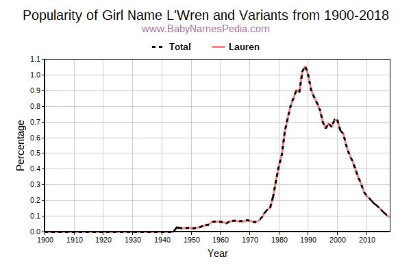 Variant Popularity Trend  for L'Wren  from 1900 to 2017