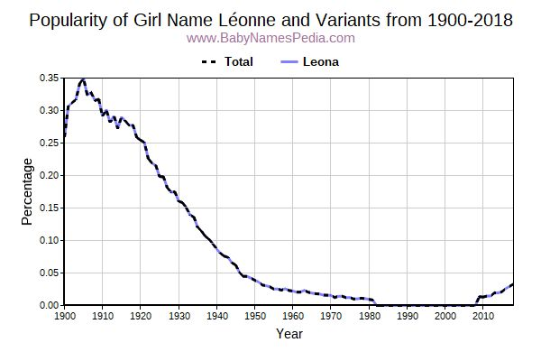 Variant Popularity Trend  for Léonne  from 1900 to 2018