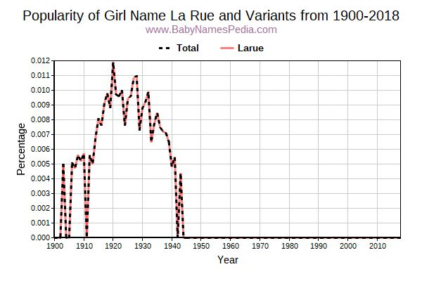 Variant Popularity Trend  for La Rue  from 1900 to 2017