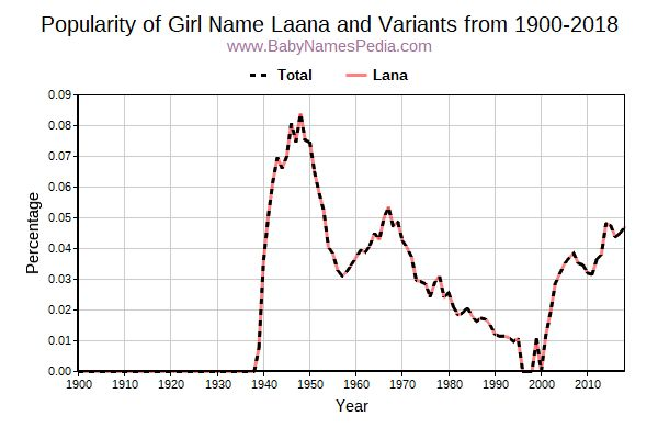 Variant Popularity Trend  for Laana  from 1900 to 2017