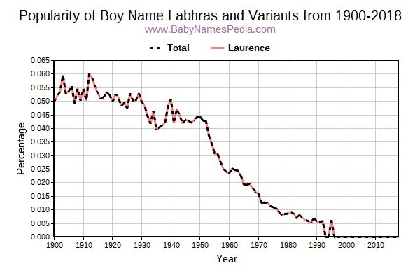 Variant Popularity Trend  for Labhras  from 1900 to 2017