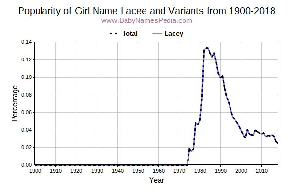 Variant Popularity Trend  for Lacee  from 1900 to 2018