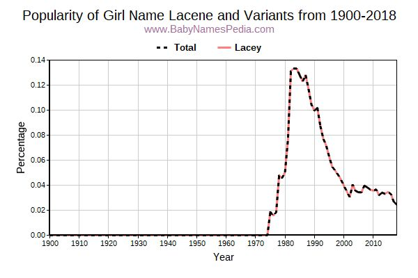 Variant Popularity Trend  for Lacene  from 1900 to 2017