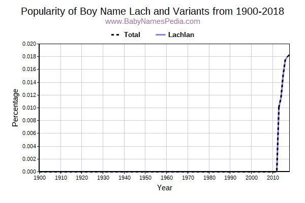 Variant Popularity Trend  for Lach  from 1900 to 2016
