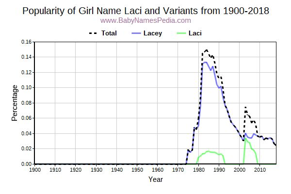 Variant Popularity Trend  for Laci  from 1900 to 2017