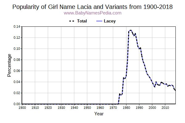 Variant Popularity Trend  for Lacia  from 1900 to 2018