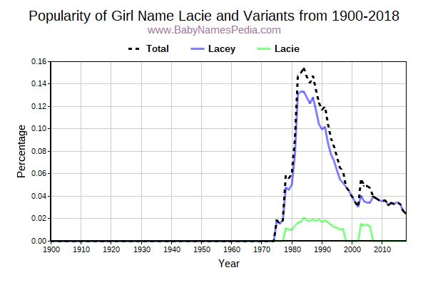 Variant Popularity Trend  for Lacie  from 1900 to 2018