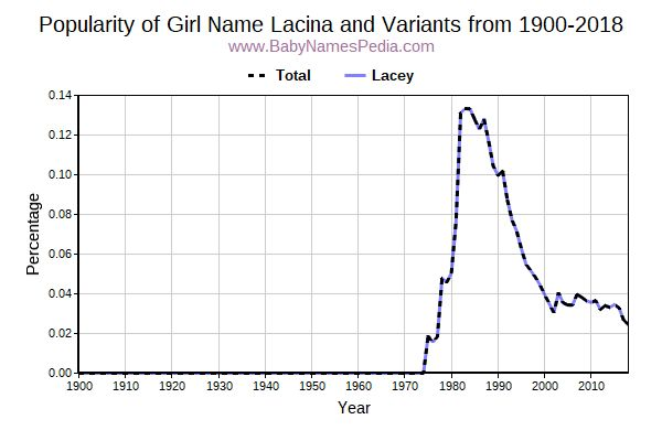 Variant Popularity Trend  for Lacina  from 1900 to 2018
