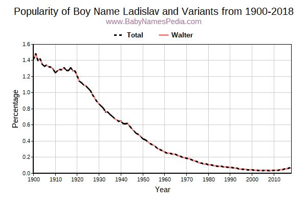 Variant Popularity Trend  for Ladislav  from 1900 to 2017