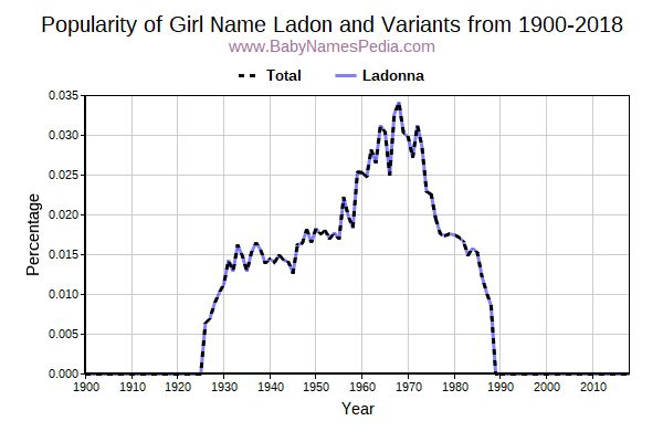 Variant Popularity Trend  for Ladon  from 1900 to 2017