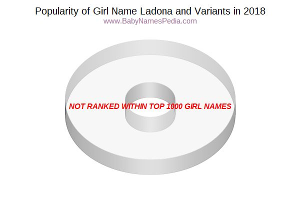 Variant Popularity Chart  for Ladona  in 2017