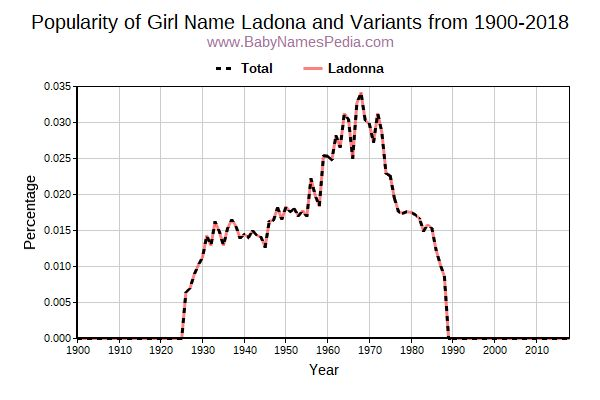Variant Popularity Trend  for Ladona  from 1900 to 2017