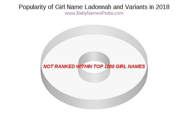 Variant Popularity Chart  for Ladonnah  in 2018