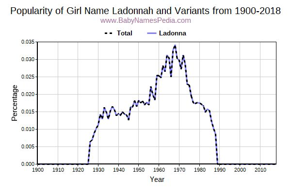 Variant Popularity Trend  for Ladonnah  from 1900 to 2018