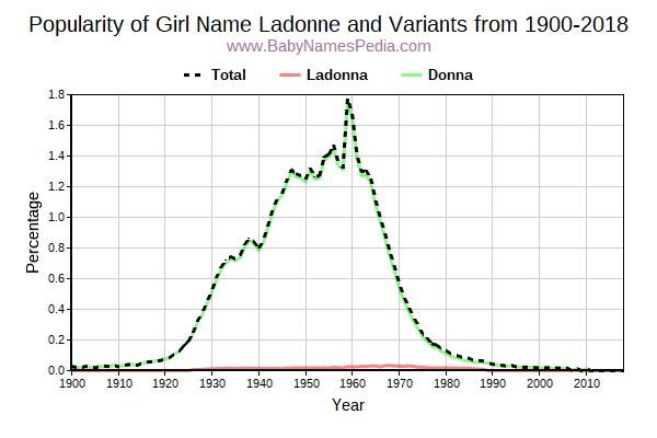 Variant Popularity Trend  for Ladonne  from 1900 to 2017